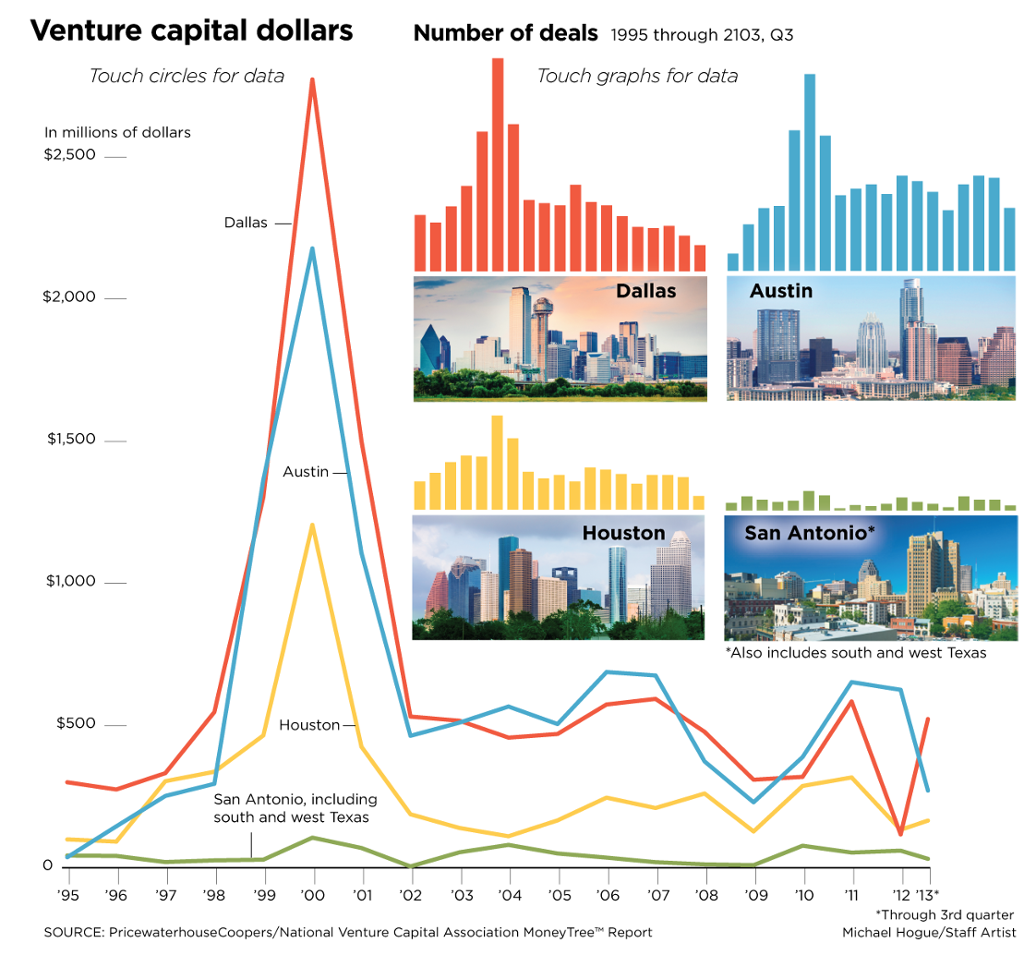 Venture capital funding surges in D-FW area